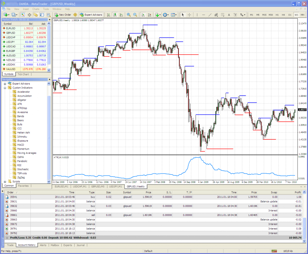 Binary option trading charts