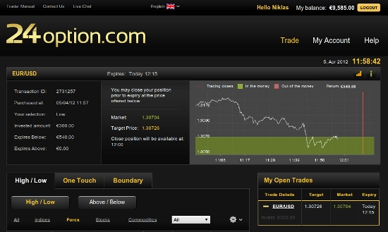 Binary options demo account without deposit
