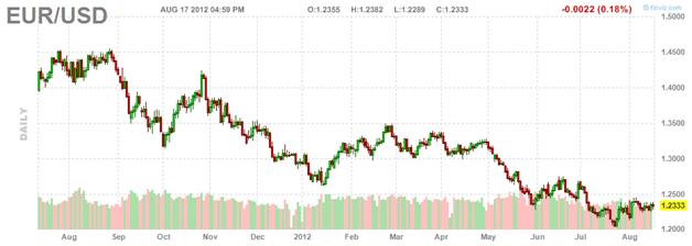 Trading Currency Eurusd Easybinaryoption