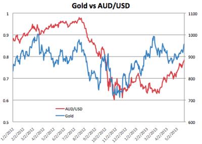 Gold vs AUD